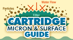Information - Replacement Water Filter Cartridges Guide