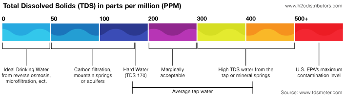Total Dissolved Solids in Water Graph