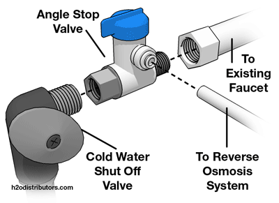 Installing an Angle Stop Adaptor Valve