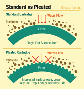 Pleated Sediment Filters vs Standard Filters
