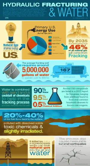 Hydraulic Fracturing and Water