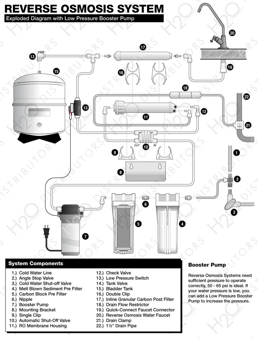 Reverse Osmosis System Installation Guide H2o Distributors Wiring An Outlet Backwards Exploded Diagram With Booster Pump