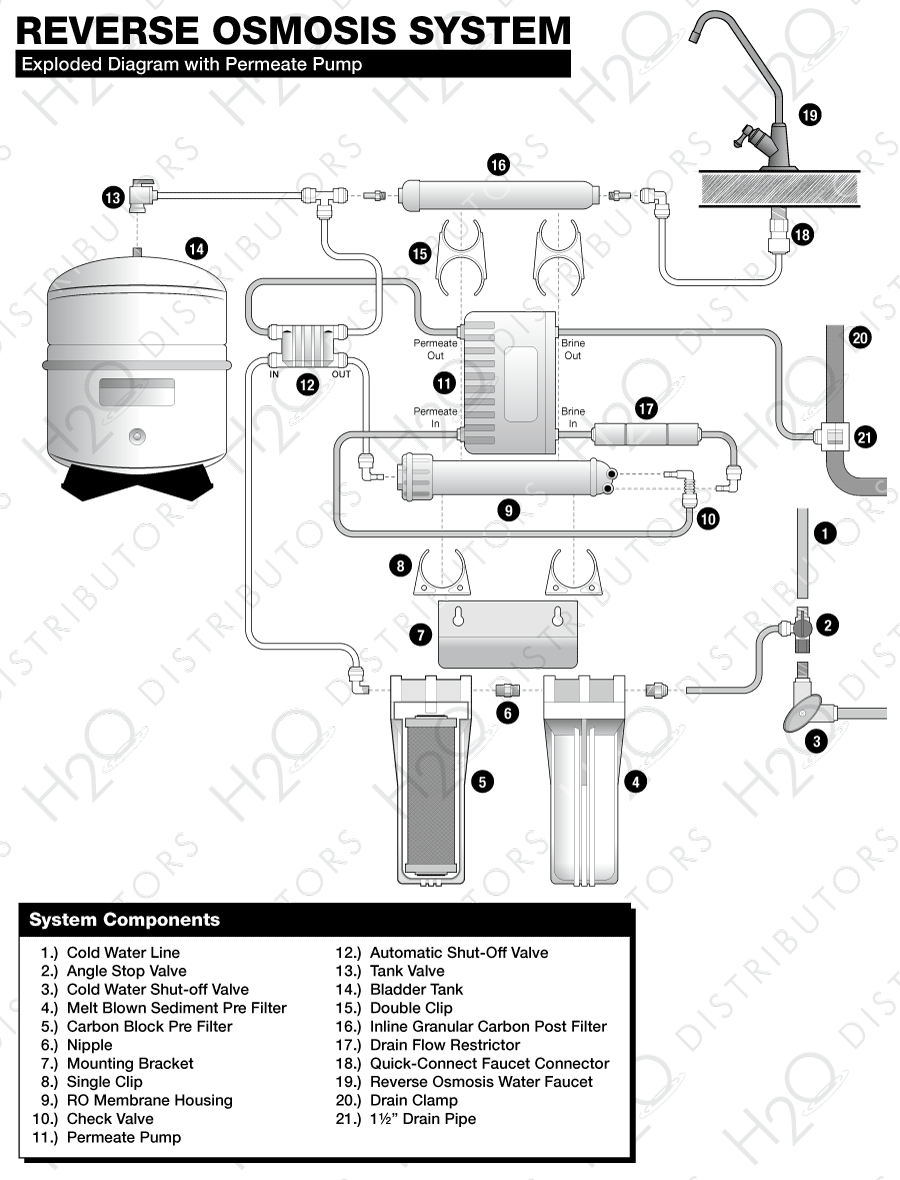Reverse Osmosis System Installation Guide H2o Distributors Amtrol Wiring Diagram Exploded With Permeate Pump