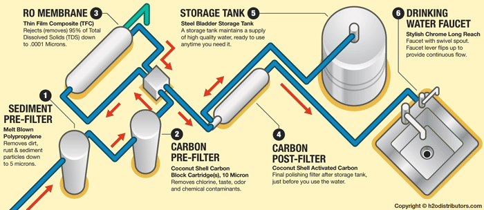 Reverse Osmosis Membrane Layer Diagram