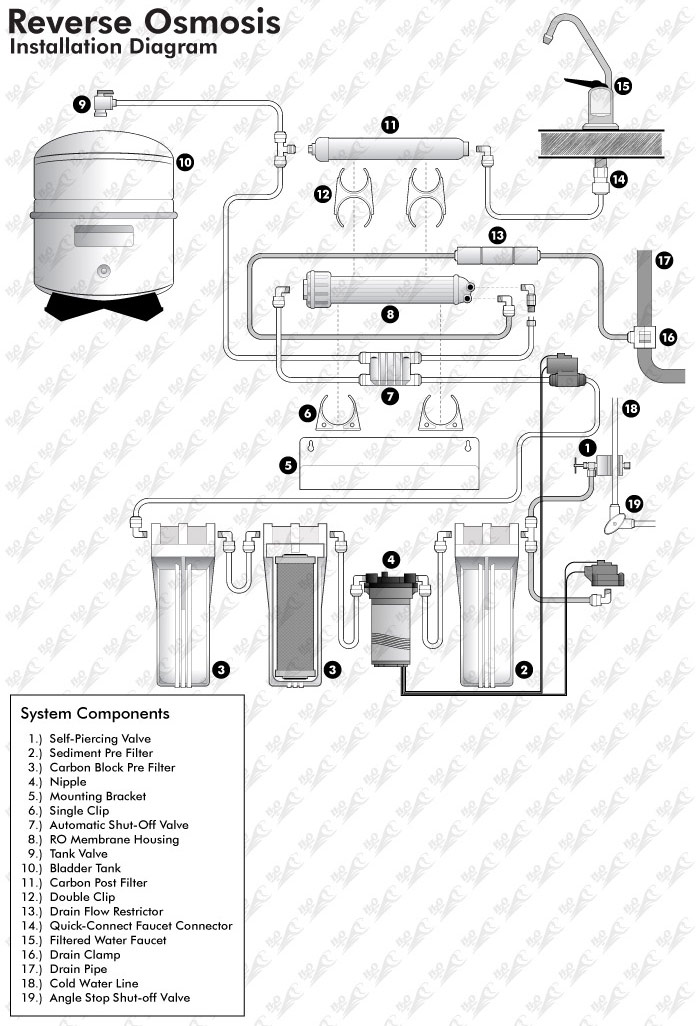 Reverse Osmosis With Booster Pump Installation Guide H2o