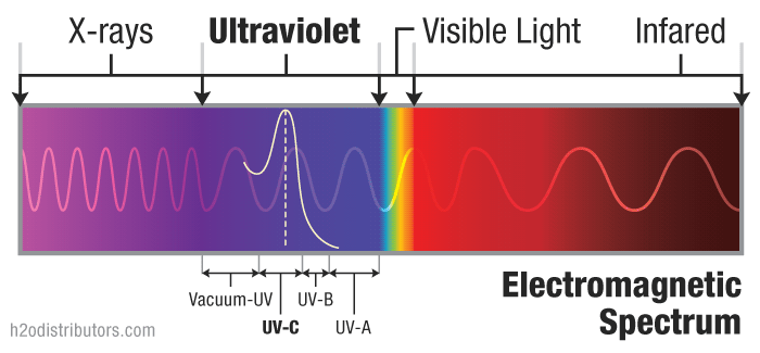Ultraviolet Light Spectrum
