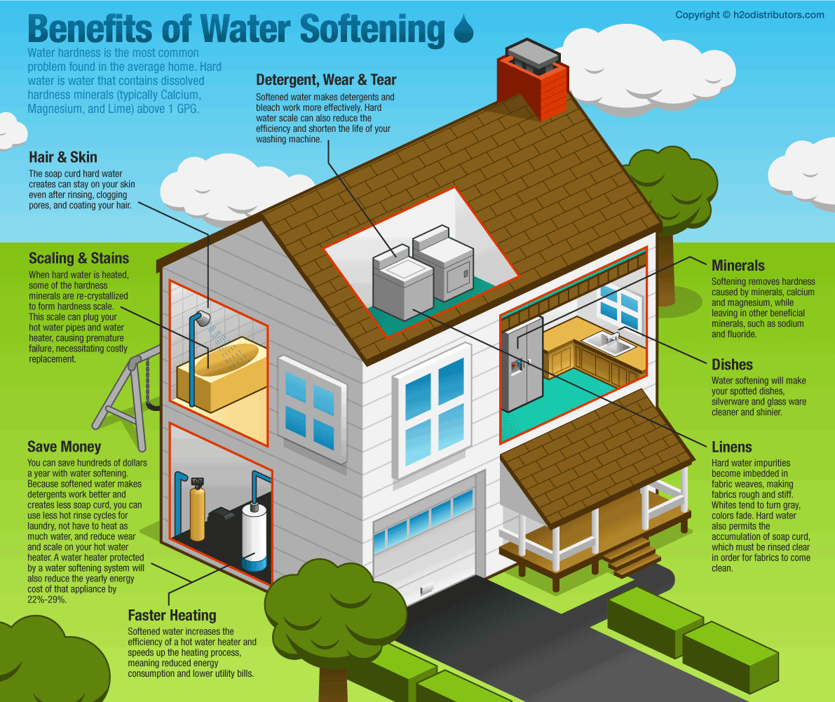 Six Benefits Of Water Softening By Robert Mcfaul H2o